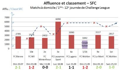 Afflu et Classt SFC_mi-Nov 2014