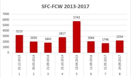 FCW Affluence_2013-2017
