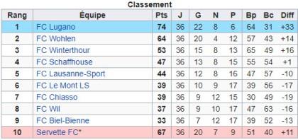 Classement CHL 2014-2015